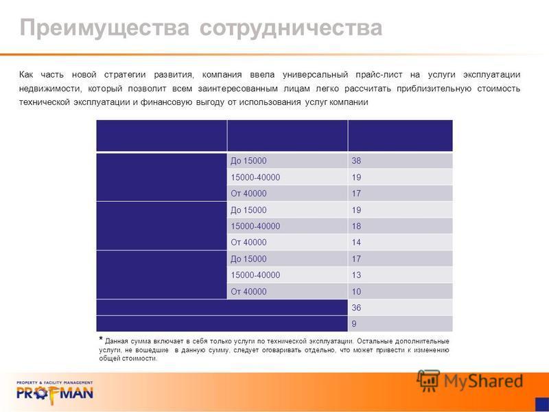 Тип объекта ПлощадьОт (руб./кв.м. в месяц)* Бизнес-центр класса