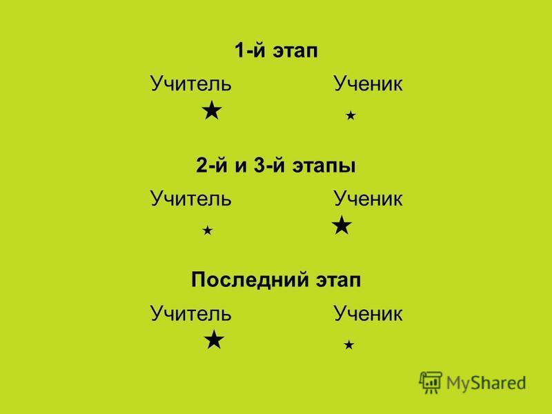 1-й этап Учитель Ученик 2-й и 3-й этапы Учитель Ученик Последний этап Учитель Ученик