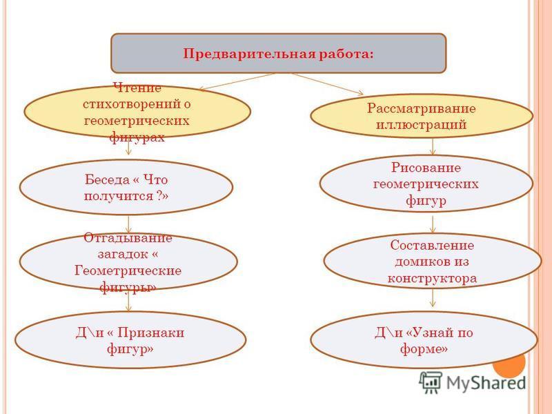 П РАКТИЧЕСКИЕ Моделир ование (изображение схемы на листе)