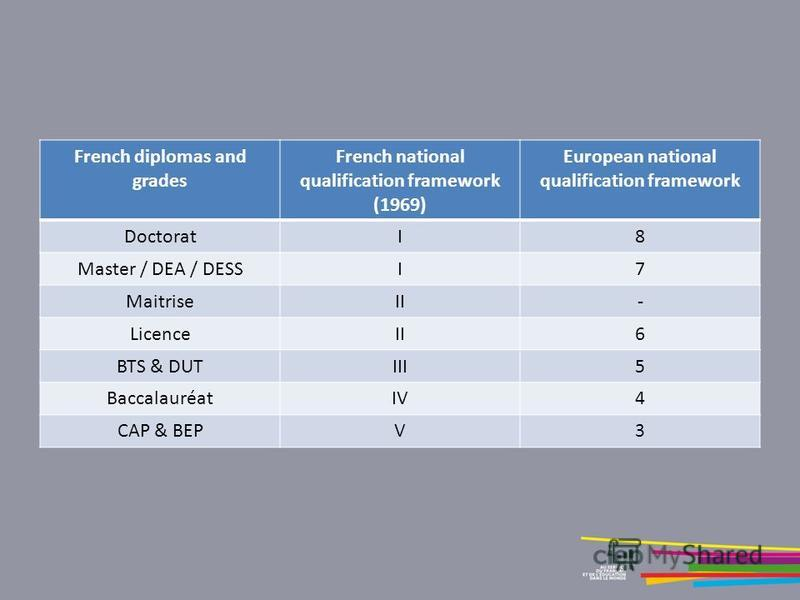 French diplomas and grades French national qualification framework (1969) European national qualification framework DoctoratI8 Master / DEA / DESSI7 MaitriseII- LicenceII6 BTS & DUTIII5 BaccalauréatIV4 CAP & BEPV3