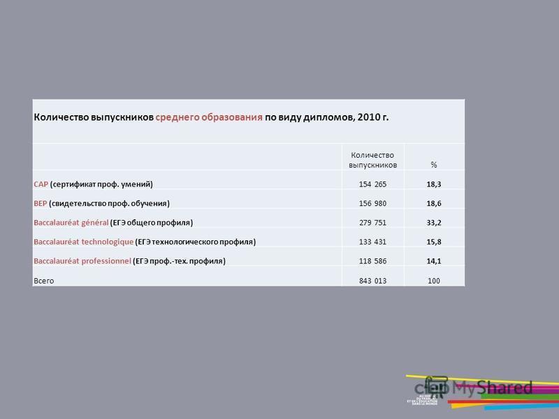 Количество выпускников среднего образования по виду дипломов, 2010 г. Количество выпускников% CAP (сертификат проф. умений)154 26518,3 BEP (свидетельство проф. обучения)156 98018,6 Baccalauréat général (ЕГЭ общего профиля)279 75133,2 Baccalauréat tec