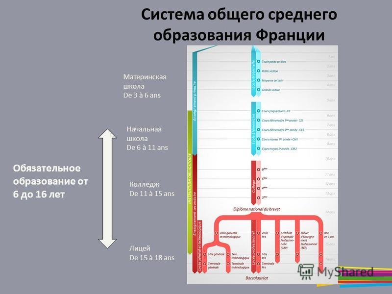 Система общего среднего образования Франции Материнская школа De 3 à 6 ans Начальная школа De 6 à 11 ans Колледж De 11 à 15 ans Лицей De 15 à 18 ans Обязательное образование от 6 до 16 лет