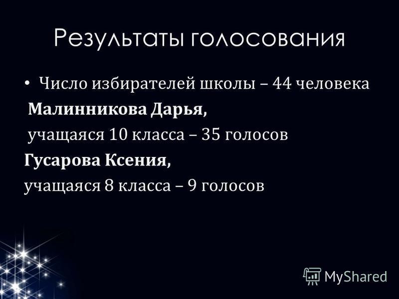 Результаты голосования Число избирателей школы – 44 человека Малинникова Дарья, учащаяся 10 класса – 35 голосов Гусарова Ксения, учащаяся 8 класса – 9 голосов