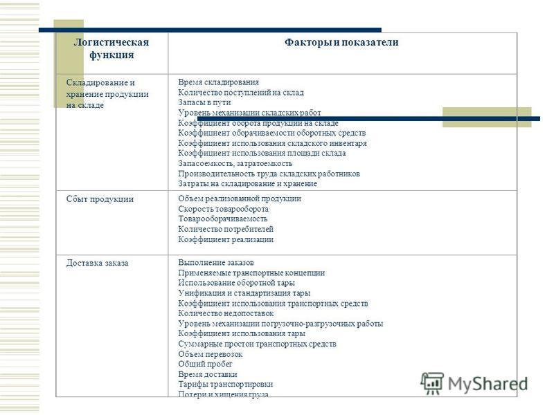 Логистическая функция Факторы и показатели Складирование и хранение продукции на складе Время складирования Количество поступлений на склад Запасы в пути Уровень механизации складских работ Коэффициент оборота продукции на складе Коэффициент оборачив