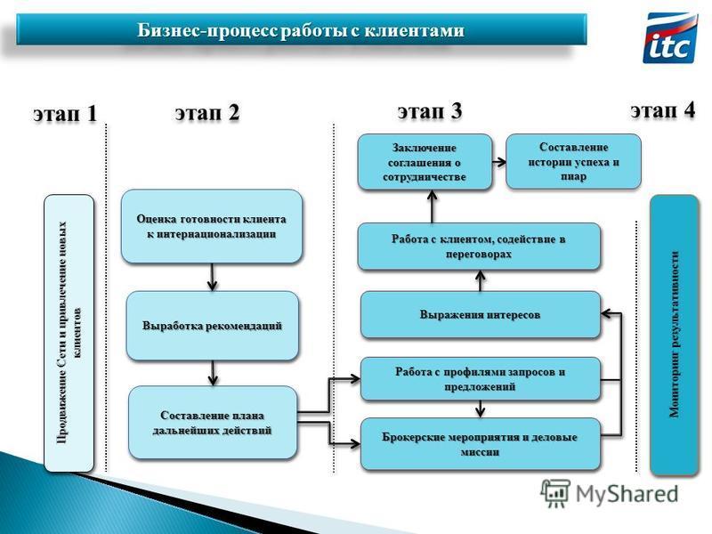этап 1 этап 2 этап 3 этап 4 Бизнес-процесс работы с клиентами Составление истории успеха и пиар