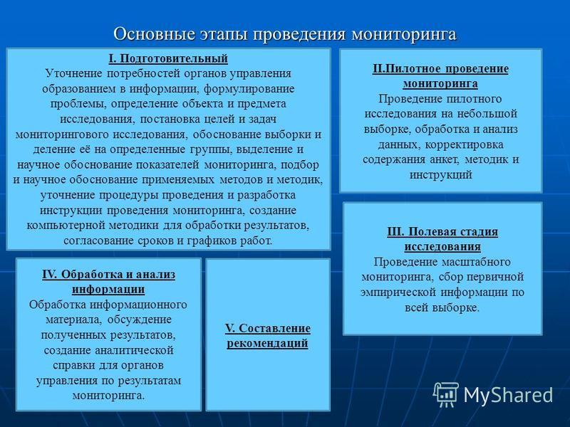 Основные этапы проведения мониторинга I. Подготовительный Уточнение потребностей органов управления образованием в информации, формулирование проблемы, определение объекта и предмета исследования, постановка целей и задач мониторингового исследования