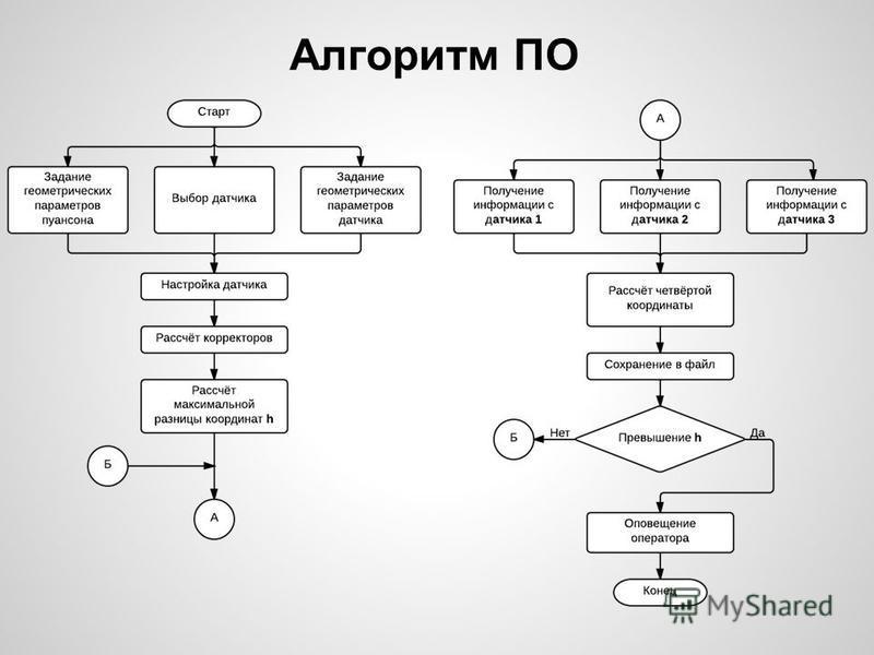 Алгоритм ПО