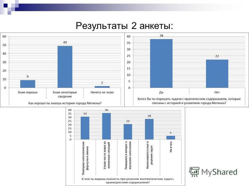 Результаты 2 анкеты: