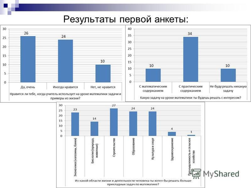 Результаты первой анкеты: