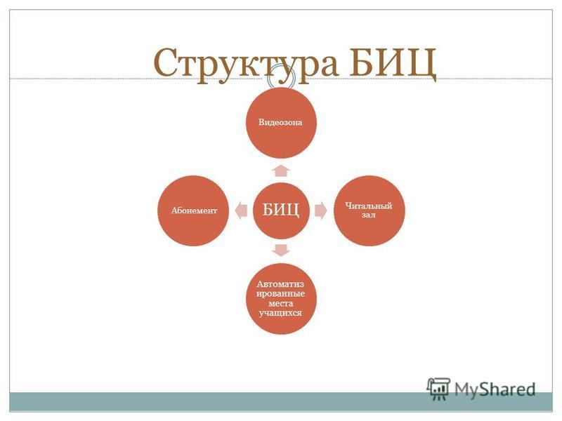 Структура БИЦ БИЦ Видеозона Читальный зал Автоматиз ированные места учащихся Абонемент
