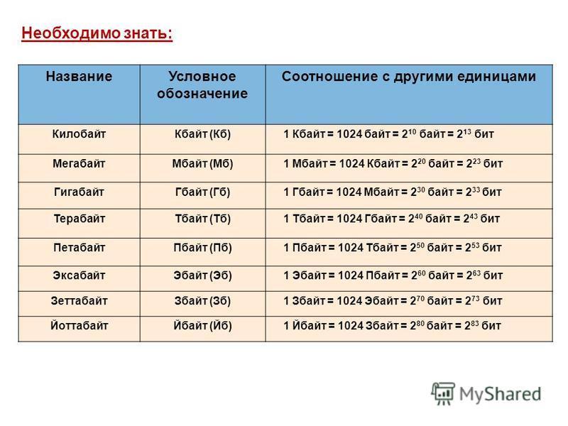 Название Условное обозначение Соотношение с другими единицами Килобайт Кбайт (Кб) 1 Кбайт = 1024 байт = 2 10 байт = 2 13 бит Мегабайт Мбайт (Мб) 1 Мбайт = 1024 Кбайт = 2 20 байт = 2 23 бит Гигабайт Гбайт (Гб) 1 Гбайт = 1024 Мбайт = 2 30 байт = 2 33 б