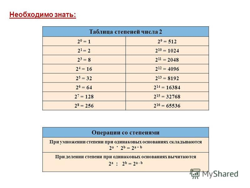 Таблица степеней числа 2 2 0 = 12 9 = 512 2 1 = 22 10 = 1024 2 3 = 82 11 = 2048 2 4 = 162 12 = 4096 2 5 = 322 13 = 8192 2 6 = 642 14 = 16384 2 7 = 1282 15 = 32768 2 8 = 2562 16 = 65536 Операции со степенями При умножении степени при одинаковых основа