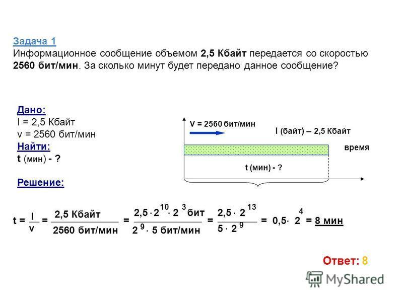 Задача 1 Информационное сообщение объемом 2,5 Кбайт передается со скоростью 2560 бит/мин. За сколько минут будет передано данное сообщение? Дано: I = 2,5 Кбайт v = 2560 бит/мин Найти: t ( мин ) - ? Решение: время V = 2560 бит/мин t (мин) - ? I (байт