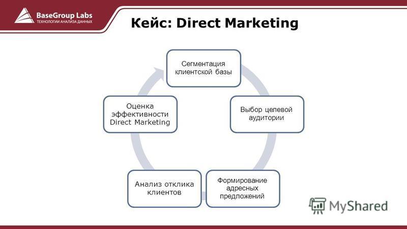 Сегментация клиентской базы Выбор целевой аудитории Формирование адресных предложений Анализ отклика клиентов Оценка эффективности Direct Marketing Кейс: Direct Marketing