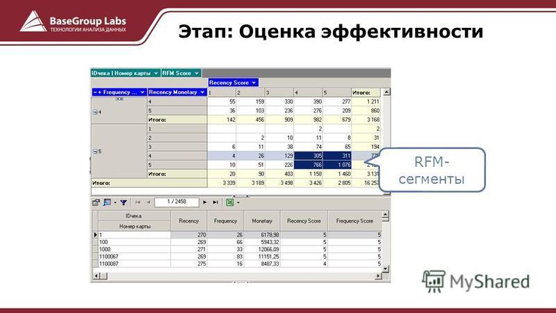 Этап: Оценка эффективности RFM- сегменты
