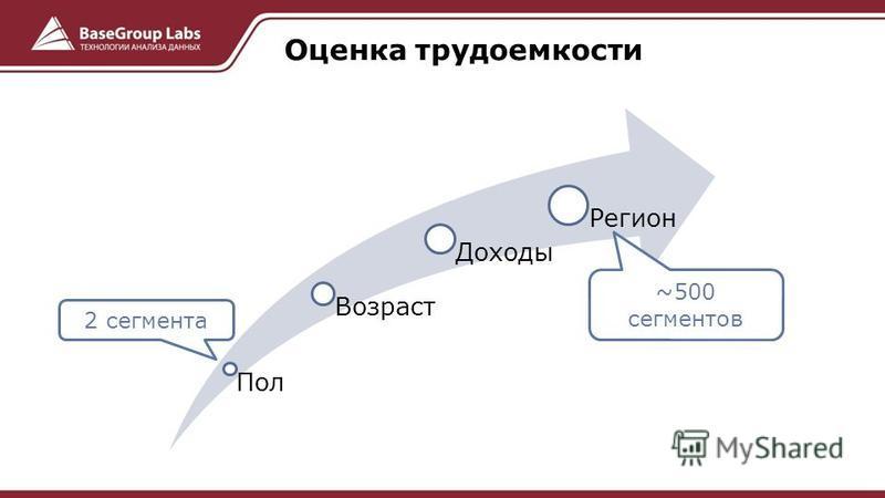 Пол Возраст Доходы Регион Оценка трудоемкости ~500 сегментов 2 сегмента