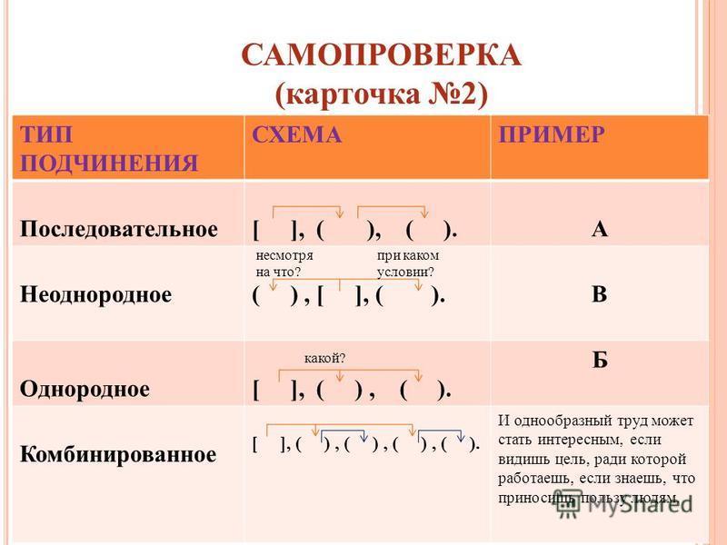 САМОПРОВЕРКА (карточка 2) ТИП ПОДЧИНЕНИЯ СХЕМАПРИМЕР Последовательное [ ], ( ), ( ).А Неоднородное( ), [ ], ( ).В Однородное[ ], ( ), ( ). Б Комбинированное [ ], ( ), ( ), ( ), ( ). И однообразный труд может стать интересным, если видишь цель, ради к
