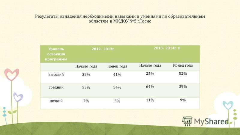 Результаты овладения необходимыми навыками и умениями по образовательным областям в МКДОУ 5 г.Тосно Уровень освоения программы 2012- 2013 г. 2013- 2014 г. в Начало года Конец года Начало года Конец года высокий 38%41% 25%52% средний 55%54% 64%39% низ