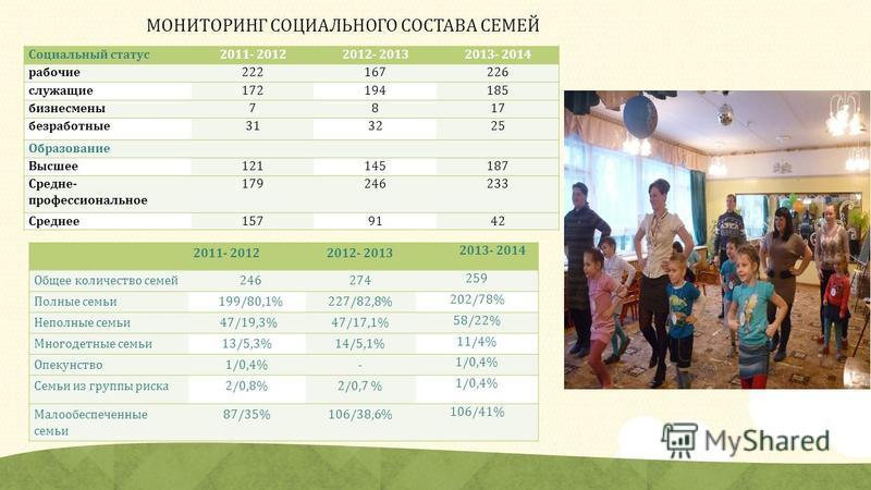 МОНИТОРИНГ СОЦИАЛЬНОГО СОСТАВА СЕМЕЙ 2011- 20122012- 2013 2013- 2014 Общее количество семей 246274 259 Полные семьи 199/80,1%227/82,8% 202/78% Неполные семьи 47/19,3%47/17,1% 58/22% Многодетные семьи 13/5,3%14/5,1% 11/4% Опекунство 1/0,4%- Семьи из г