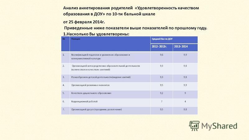 Анализ анкетирования родителей «Удовлетворенность качеством образования в ДОУ» по 10-ти бальной шкале от 25 февраля 2014 г. Приведенные ниже показатели выше показателей по прошлому году. 1. Насколько Вы удовлетворены: