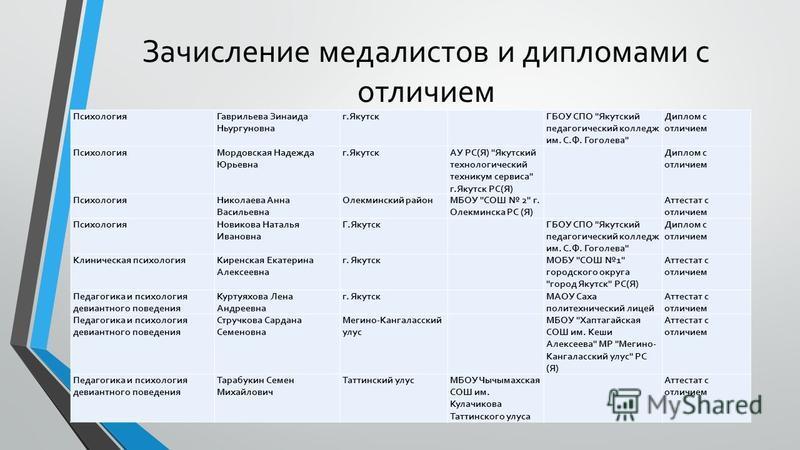 Зачисление медалистов и дипломами с отличием Психология Гаврильева Зинаида Ньургуновна г.Якутск ГБОУ СПО