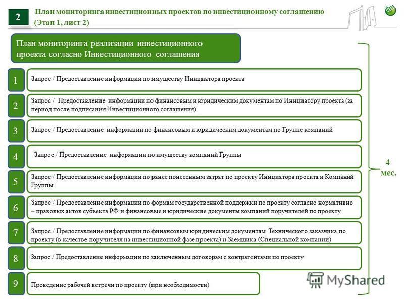 План мониторинга инвестиционных проектов по инвестиционному соглашению (Этап 1, лист 2) 2 План мониторинга реализации инвестиционного проекта согласно Инвестиционного соглашения 1 2 3 4 5 6 7 8 9 Запрос / Предоставление информации по имуществу Инициа