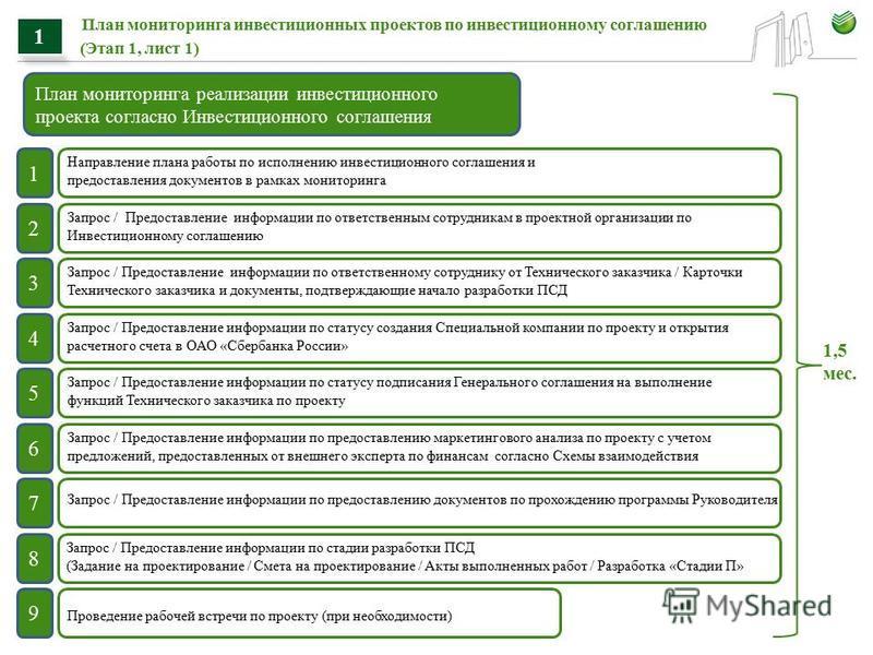 План мониторинга инвестиционных проектов по инвестиционному соглашению (Этап 1, лист 1) 1 План мониторинга реализации инвестиционного проекта согласно Инвестиционного соглашения 1 2 3 4 5 6 7 8 9 Направление плана работы по исполнению инвестиционного