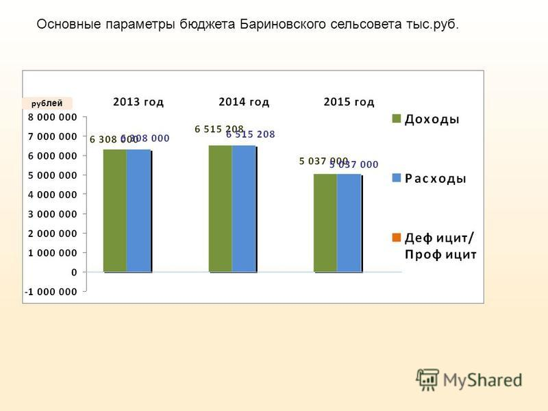 руб лей Основные параметры бюджета Бариновского сельсовета тыс.руб.