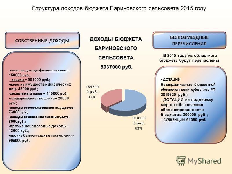 - ДОТАЦИИ На выравнивание бюджетной обеспеченности субъектов РФ 2819620 руб.; - ДОТАЦИИ на поддержку мер по обеспечению сбалансированности бюджетов 300000 руб.; - СУБВЕНЦИИ 61380 руб. БЕЗВОЗМЕЗДНЫЕ ПЕРЕЧИСЛЕНИЯ В 2015 году из областного бюджета будут