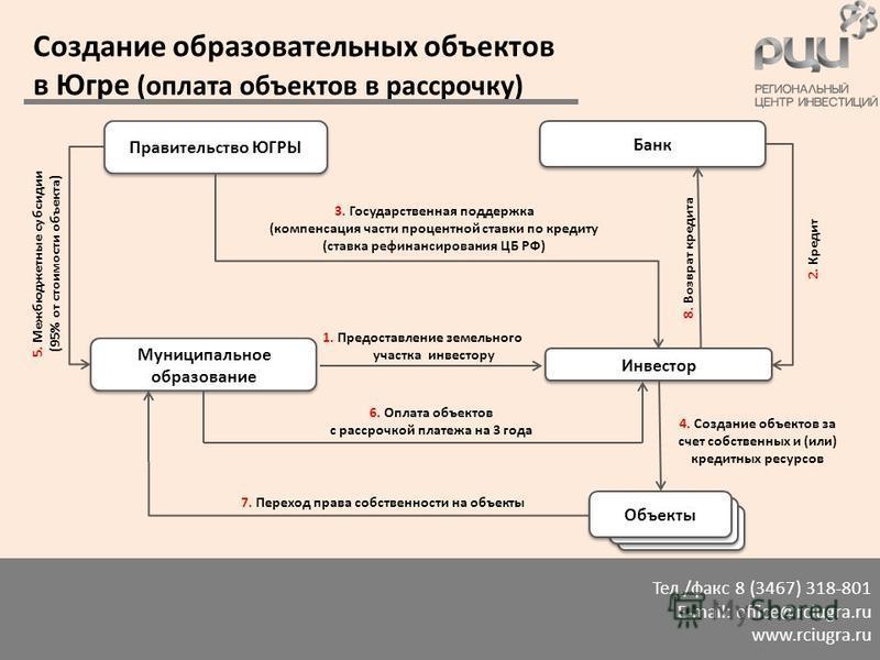 Тел./факс 8 (3467) 318-801 E-mail: office@rciugra.ru www.rciugra.ru Создание образовательных объектов в Югре (оплата объектов в рассрочку) Правительство ЮГРЫ Объекты Муниципальное образование Инвестор Банк 5. Межбюджетные субсидии (95% от стоимости о