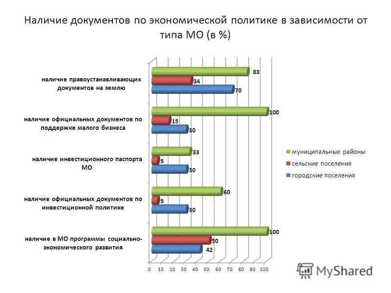 Наличие документов по экономической политике в зависимости от типа МО (в %)