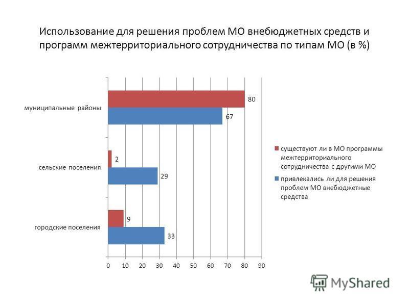 Использование для решения проблем МО внебюджетных средств и программ межтерриториального сотрудничества по типам МО (в %)