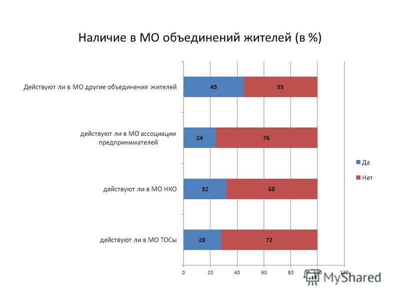 Наличие в МО объединений жителей (в %)
