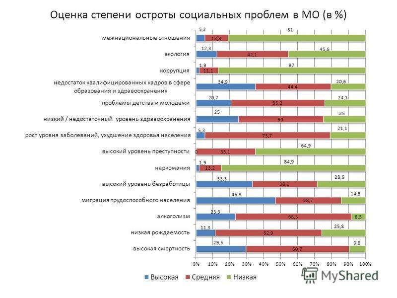 Оценка степени остроты социальных проблем в МО (в %)