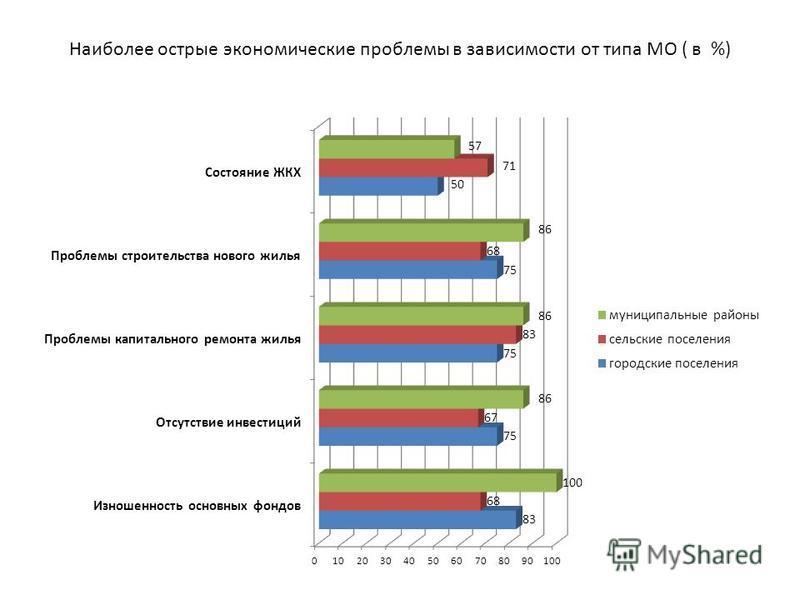 Наиболее острые экономические проблемы в зависимости от типа МО ( в %)