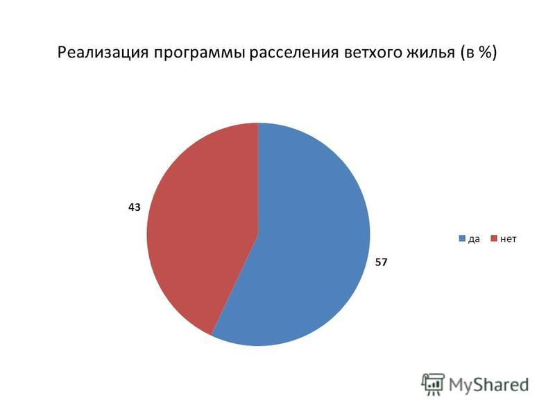 Реализация программы расселения ветхого жилья (в %)