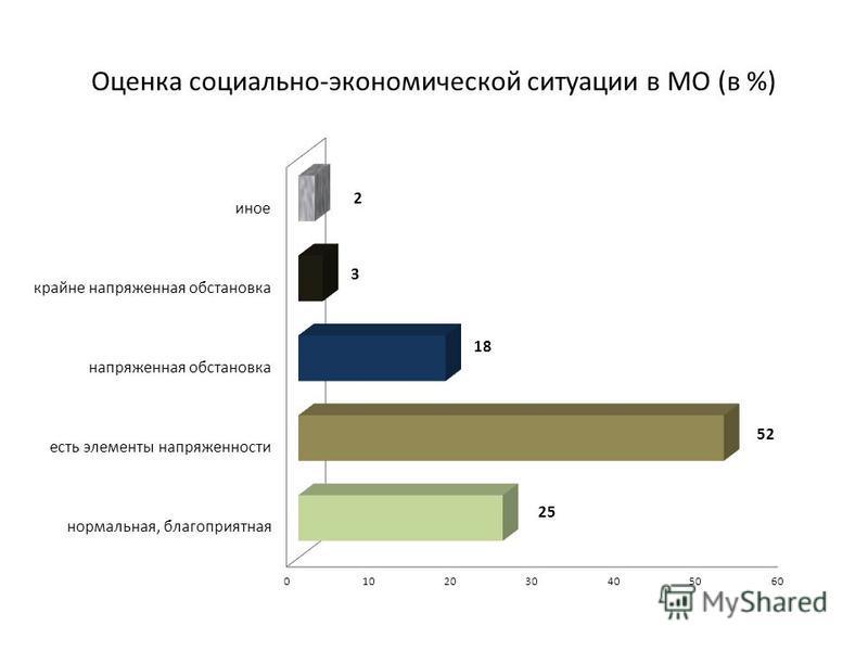 Оценка социально-экономической ситуации в МО (в %)