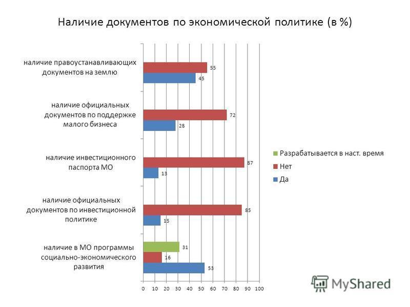 Наличие документов по экономической политике (в %)