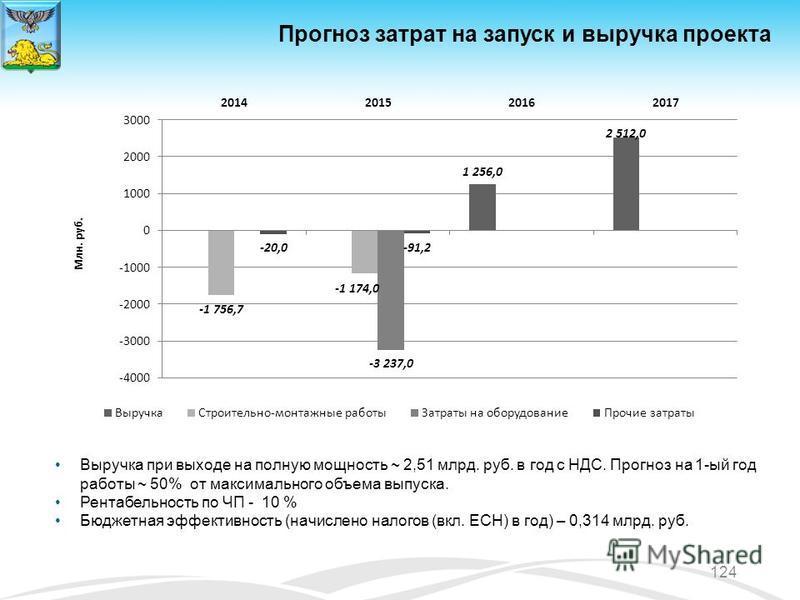 Прогноз затрат на запуск и выручка проекта Выручка при выходе на полную мощность ~ 2,51 млрд. руб. в год с НДС. Прогноз на 1-ый год работы ~ 50% от максимального объема выпуска. Рентабельность по ЧП - 10 % Бюджетная эффективность (начислено налогов (