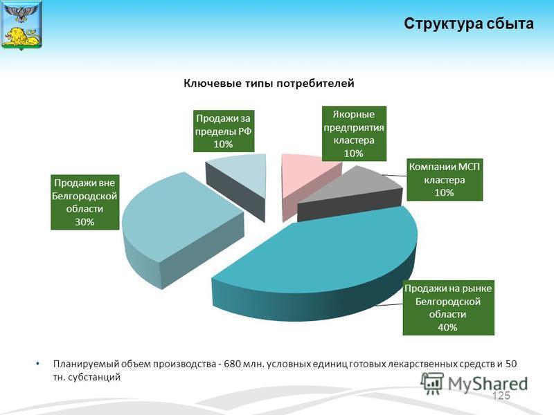 Структура сбыта Планируемый объем производства - 680 млн. условных единиц готовых лекарственных средств и 50 тн. субстанций 125