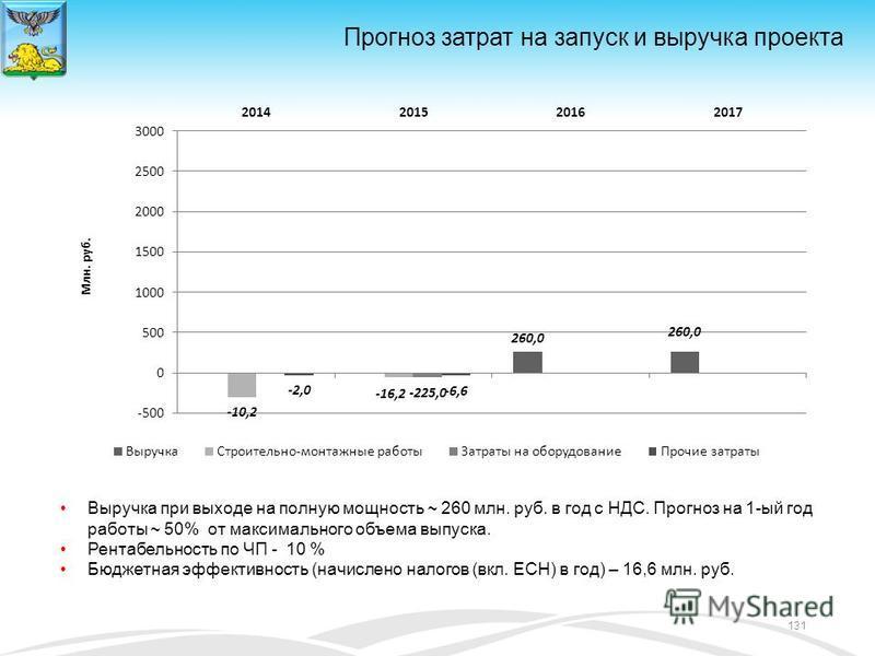 Прогноз затрат на запуск и выручка проекта Выручка при выходе на полную мощность ~ 260 млн. руб. в год с НДС. Прогноз на 1-ый год работы ~ 50% от максимального объема выпуска. Рентабельность по ЧП - 10 % Бюджетная эффективность (начислено налогов (вк