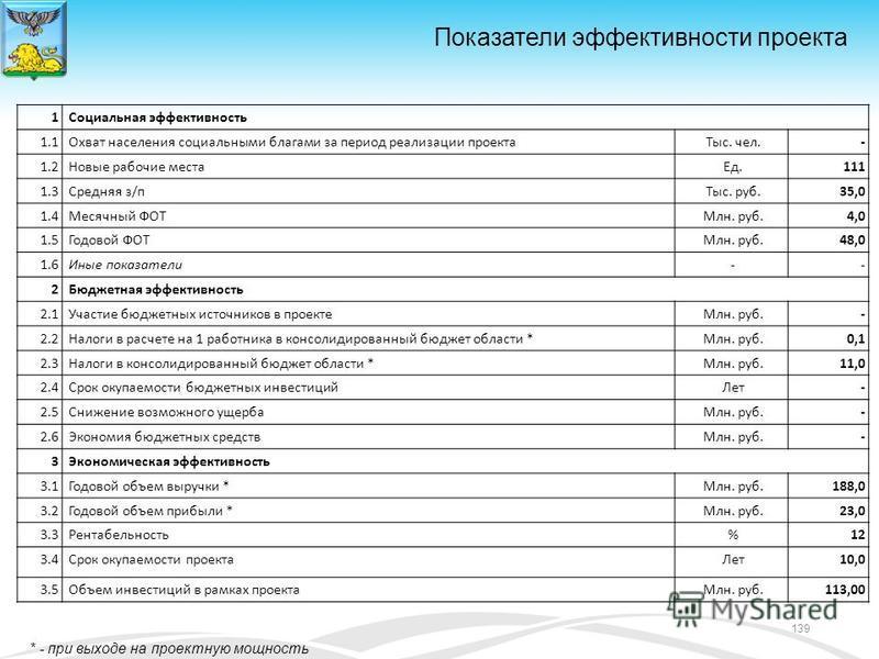 1Социальная эффективность 1.1Охват населения социальными благами за период реализации проекта Тыс. чел.- 1.2Новые рабочие места Ед.111 1.3Средняя з/п Тыс. руб.35,0 1.4Месячный ФОТМлн. руб.4,0 1.5Годовой ФОТМлн. руб.48,0 1.6Иные показатели-- 2Бюджетна