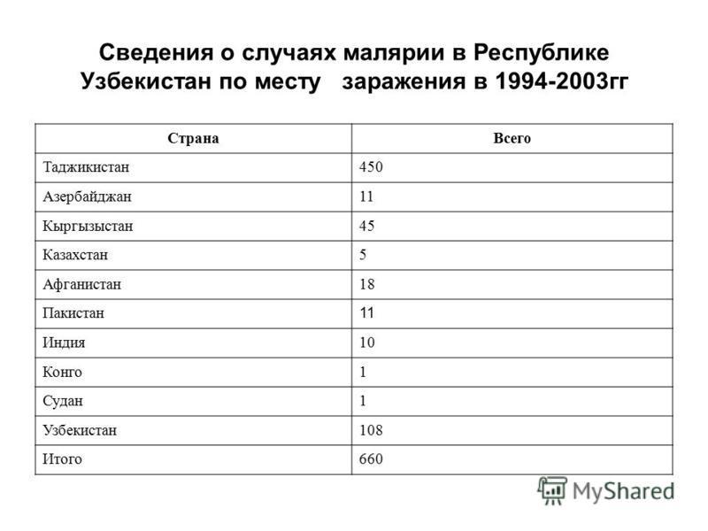 Сведения о случаях малярии в Республике Узбекистан по месту заражения в 1994-2003 гг Страна Всего Таджикистан 450 Азербайджан 11 Кыргызыстан 45 Казахстан 5 Афганистан 18 Пакистан 11 Индия 10 Конго 1 Судан 1 Узбекистан 108 Итого 660
