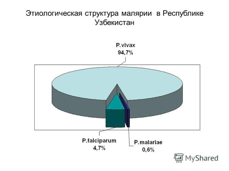 Этиологическая структура малярии в Республике Узбекистан