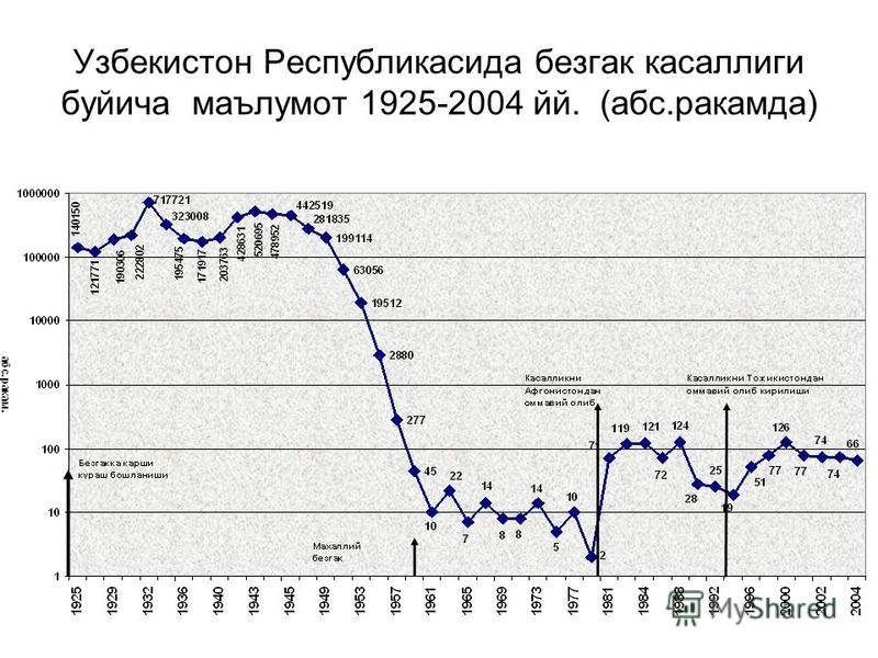 Узбекистон Республикасида без гак касаллиги буйича маълумот 1925-2004 эй. (абс.ракамда)