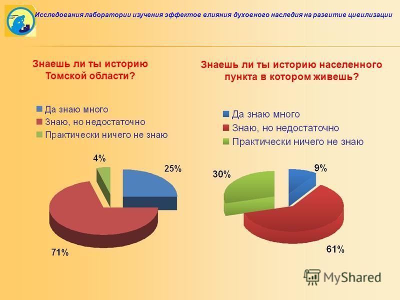 Знаешь ли ты историю Томской области? Знаешь ли ты историю населенного пункта в котором живешь? Исследования лаборатории изучения эффектов влияния духовного наследия на развитие цивилизации