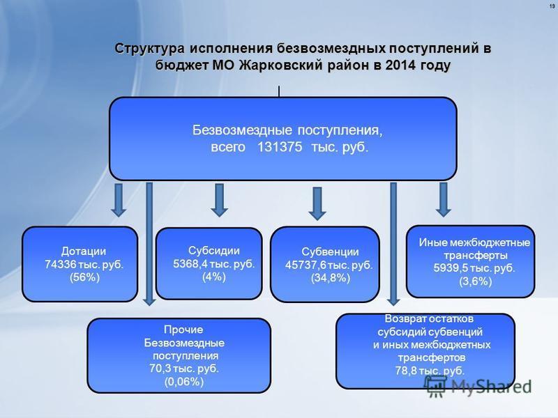 19 Структура исполнения безвозмездных поступлений в бюджет МО Жарковский район в 2014 году Дотации 74336 тыс. руб. (56%) Иные межбюджетные трансферты 5939,5 тыс. руб. (3,6%) Субсидии 5368,4 тыс. руб. (4%) Безвозмездные поступления, всего 131375 тыс.