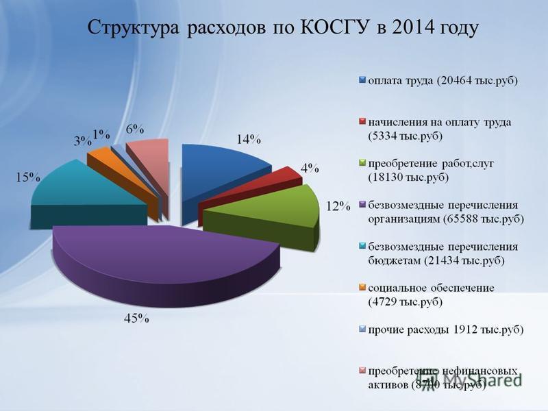 Структура расходов по КОСГУ в 2014 году