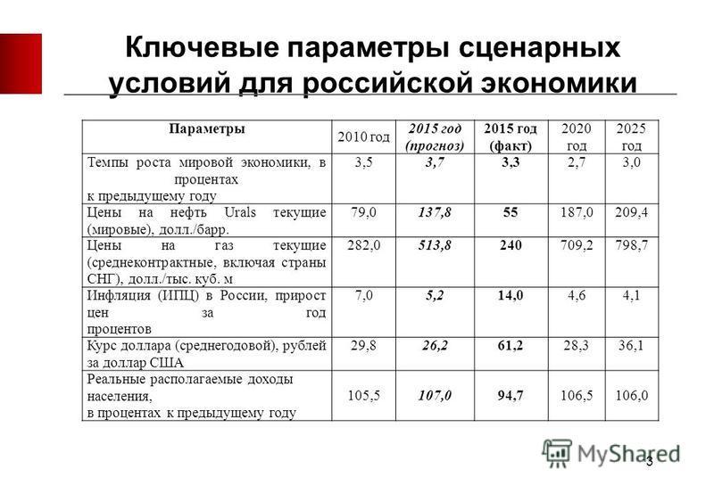 Ключевые параметры сценарных условий для российской экономики Параметры 2010 год 2015 год (прогноз) 2015 год (факт) 2020 год 2025 год Темпы роста мировой экономики, в процентах к предыдущему году 3,53,73,32,73,0 Цены на нефть Urals текущие (мировые),