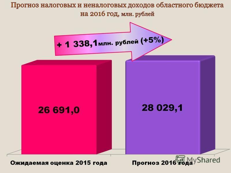 + 1 338,1 млн. рублей (+5%)